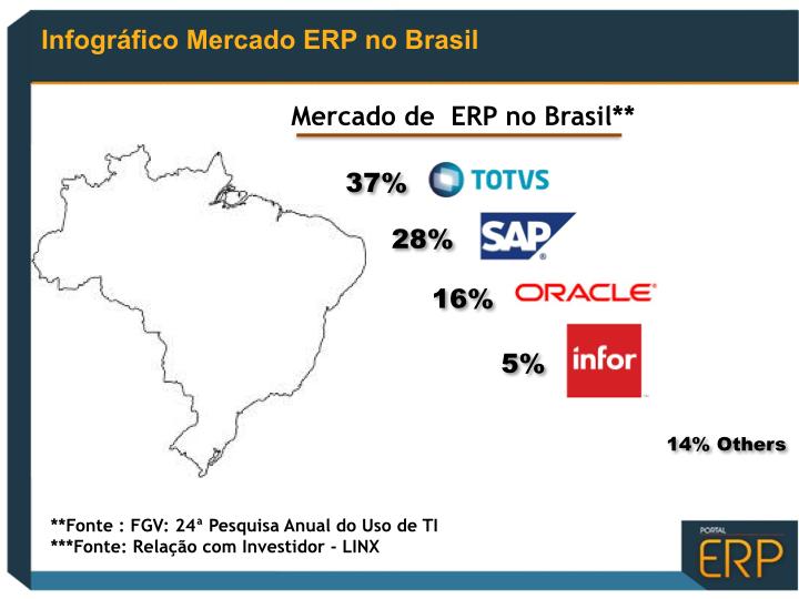 mercado de erp no brasil